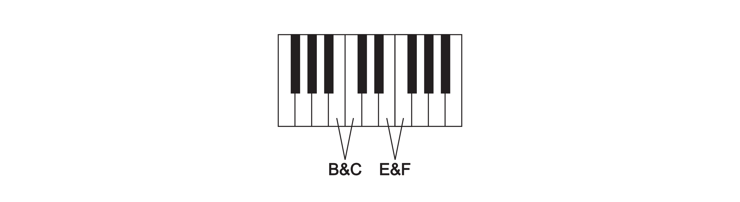 Mibac music lessons i fundamentals