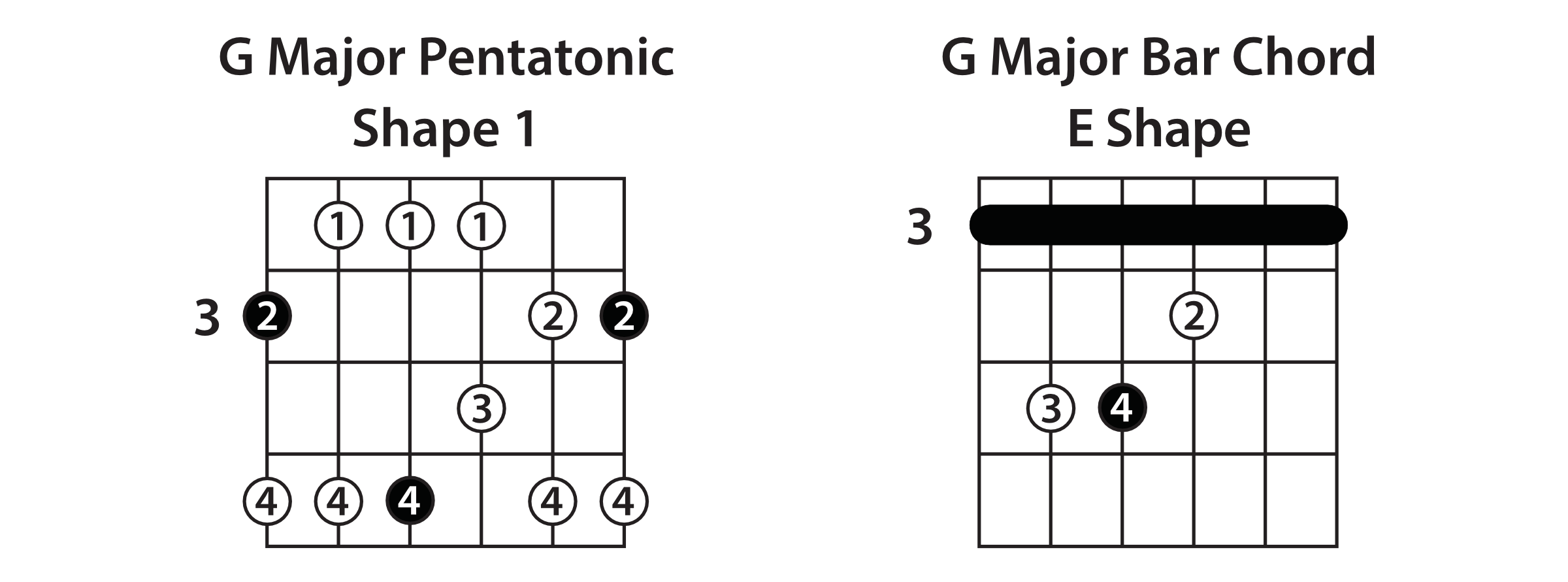 Major Pentatonic Shape 1