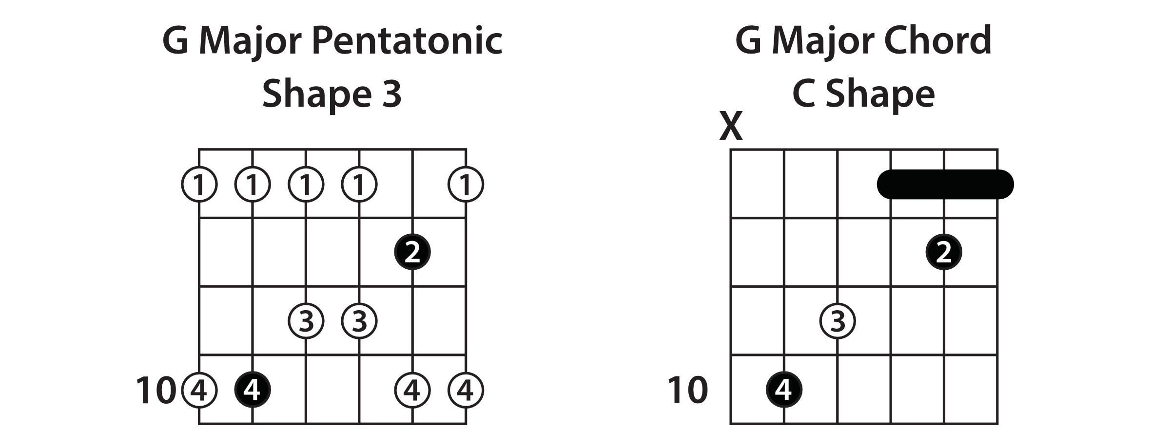 Major Pentatonic Shape 3