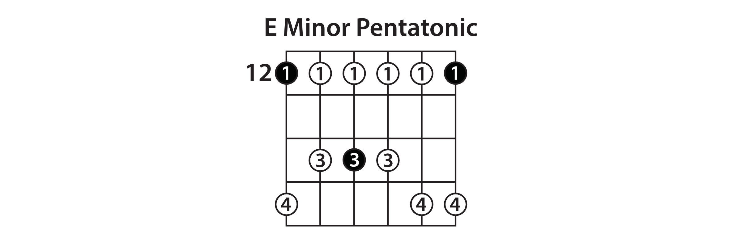 Minor Pentatonic Shape