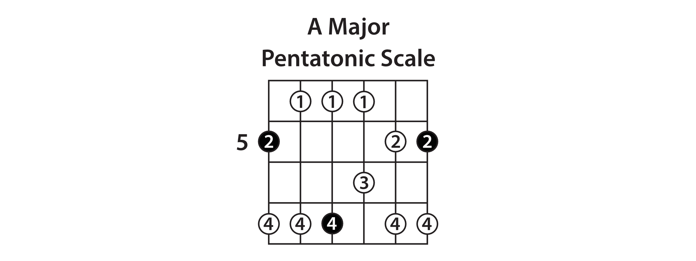 a major pentatonic scale notes pictures to pin on