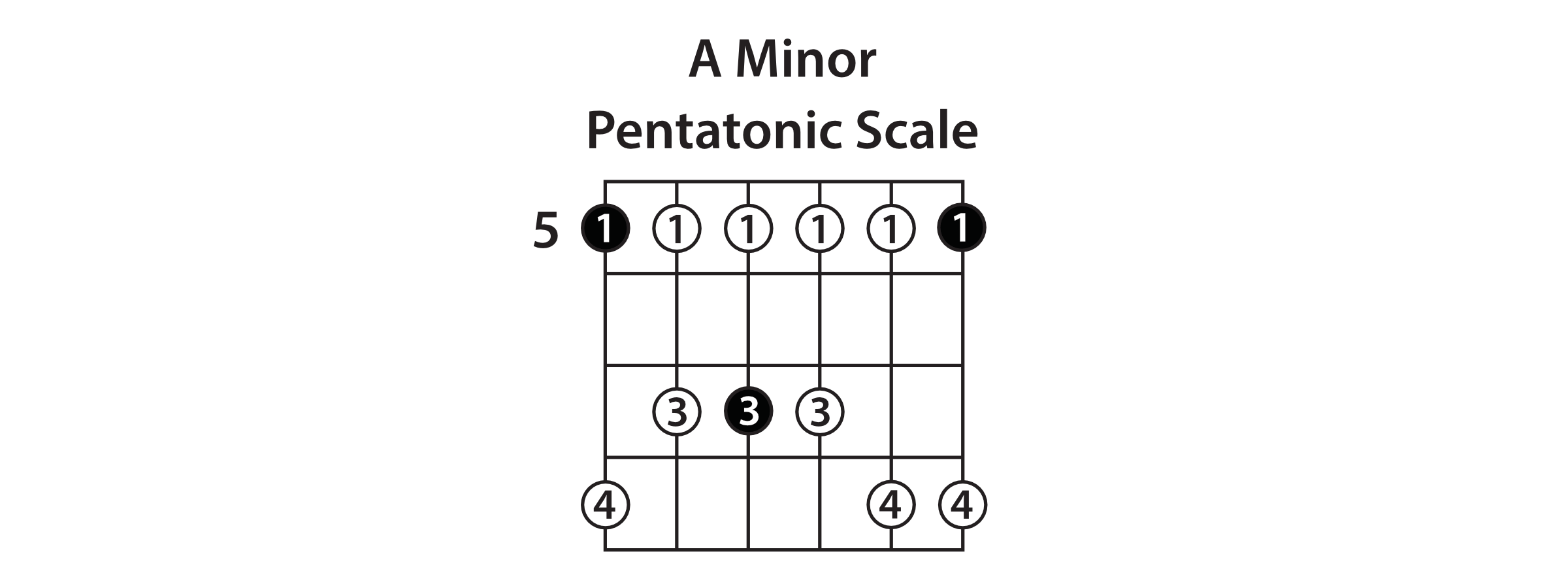 how to play a minor pentatonic scale on guitar
