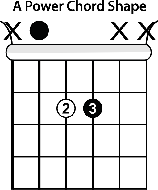 4 Simple Chords To Start Playing With A Band Guitar Lesson