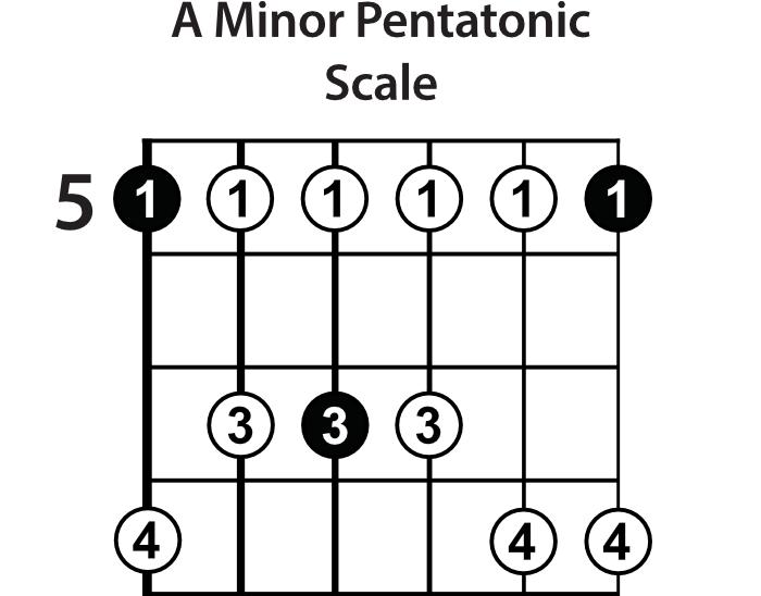 A Minor Pentatonic Scale