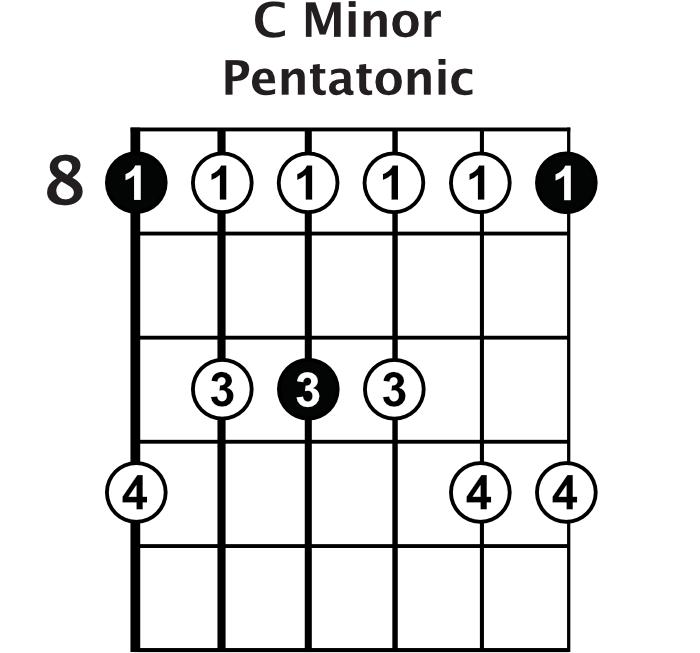 C Minor Pentatonic Scale