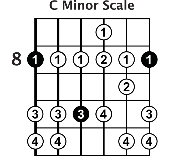 C Minor Scale