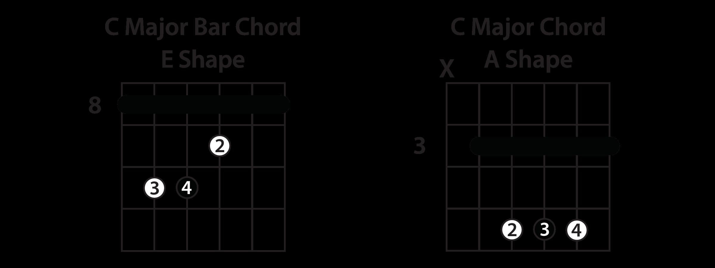Understanding Chord