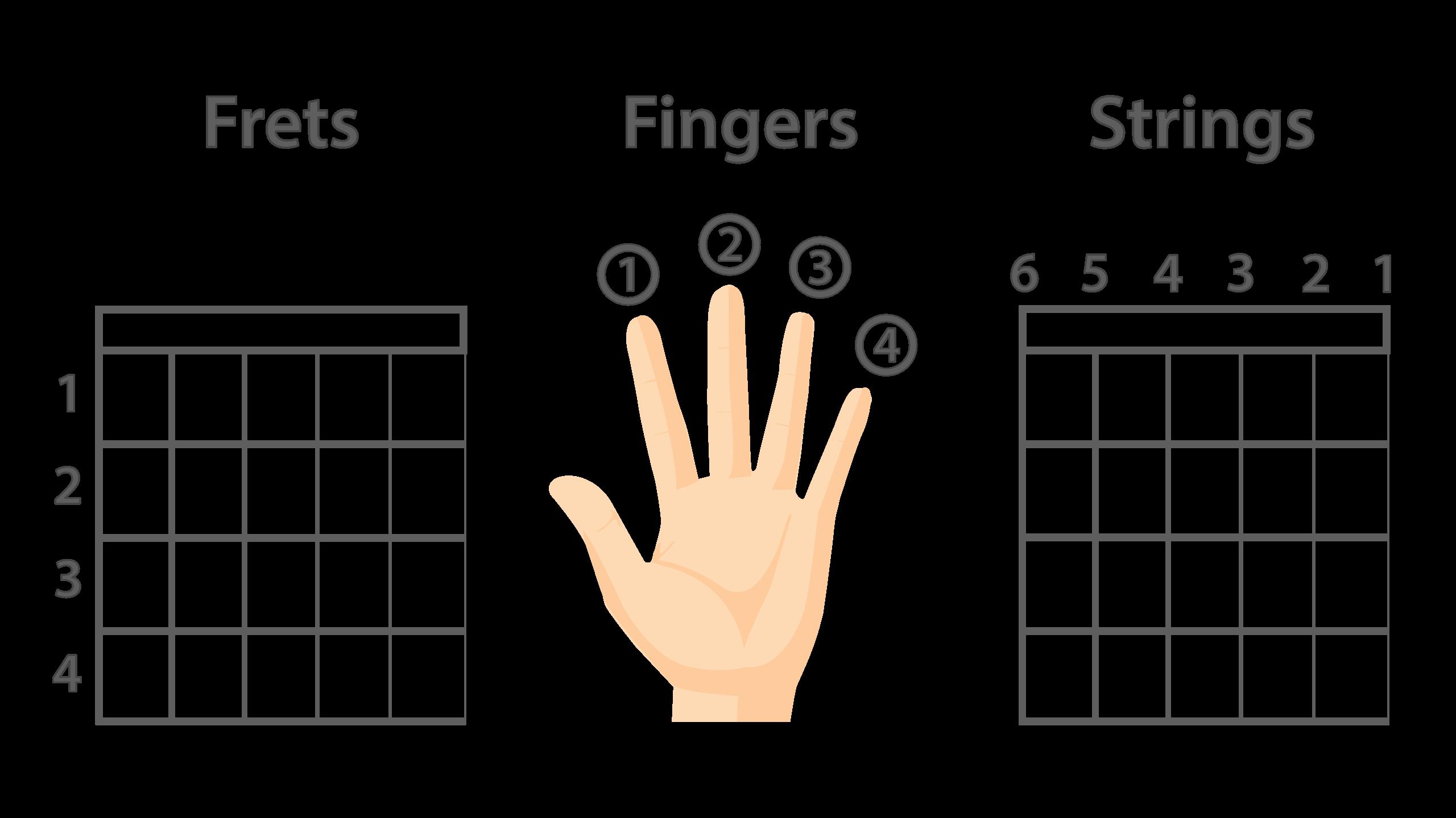 Frets, Fingers & Strings