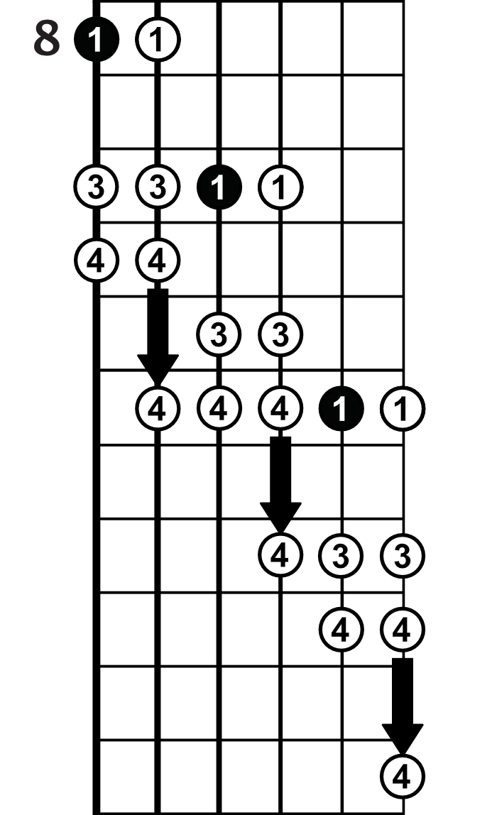 Full C Minor Scale