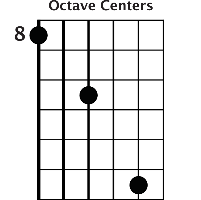 Octave Centers
