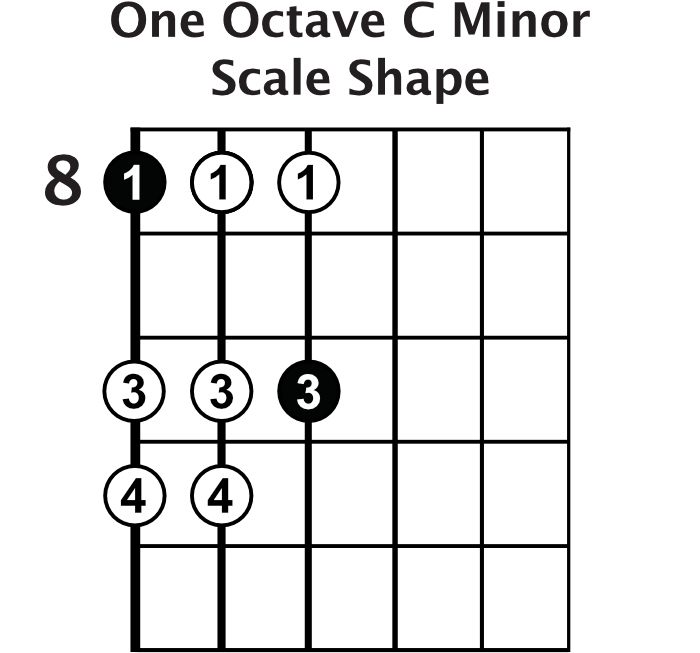 One Octave C Minor Scale Shape