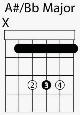 a sharp b flat major chord shape