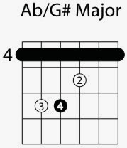 a flat g major chord shape