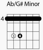 a flat g minor chord shape