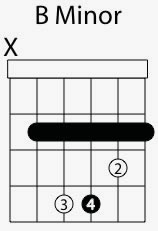 b minor chord shape