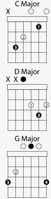 Basic Bluegrass Strumming Pattern