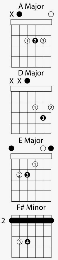 Basic Finger Picking Exercise