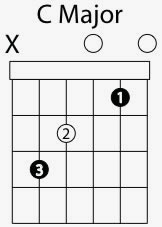 c major chord shape