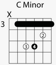 c minor chord shape