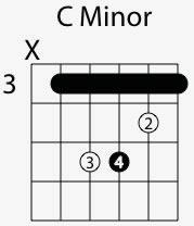 c minor chord shape