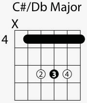 c sharp d flat major chord shape