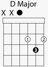d major chord shape