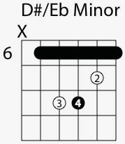 d sharp e flat minor chord shape