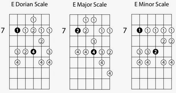 Dorian Guitar Mode