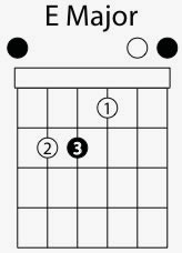 e major chord shape