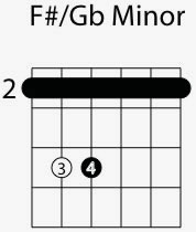 f sharp g flat minor chord shape