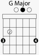 g major chord shape