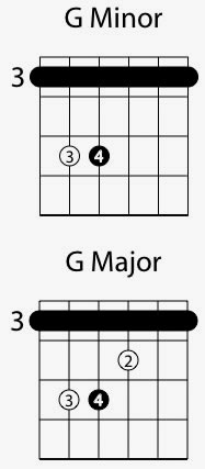 How To Recognize Guitar Chords