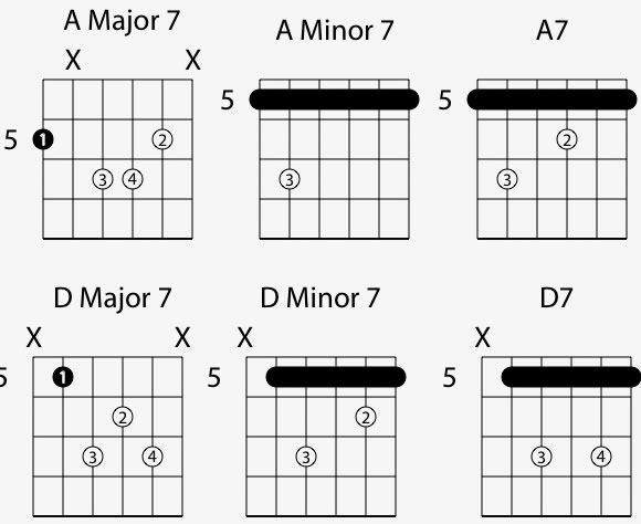 Jazz Common 7th Chord Voicings