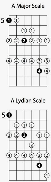 Lydian Guitar Mode