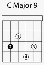 Major 9th Guitar Chords