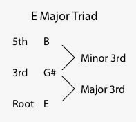 Major Chord Diagram