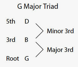 Major Guitar Chor Diagram