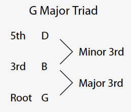 Major Guitar Chor Diagram