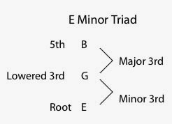 Minor Chord Diagram