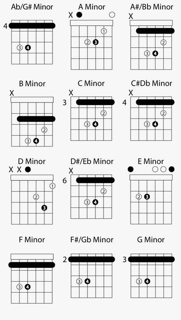 Minor Guitar Chord Shapes