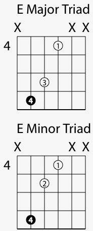 Minor Guitar Chords