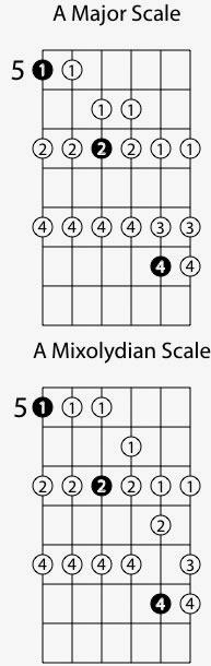 Mixolydian Guitar Mode