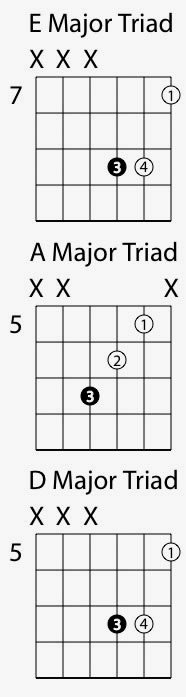Root Position Triad Guitar Chords