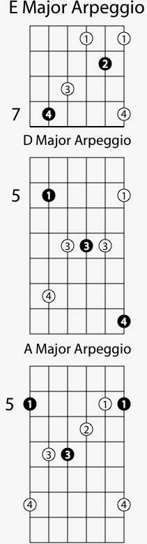 Sweep Picking Basic Arpegios