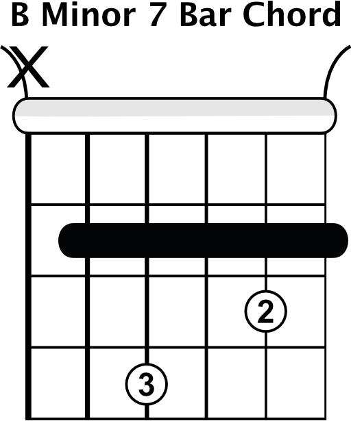 How to Play a Dm Chord on Guitar - Pickup Guitar Project