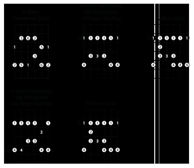 A Blues Scale