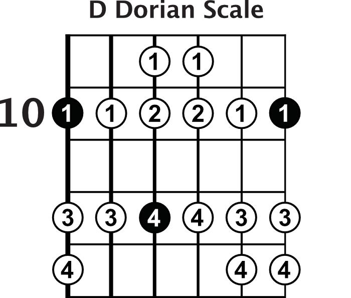 D Dorian Scale
