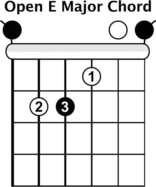 E Major Open Chord