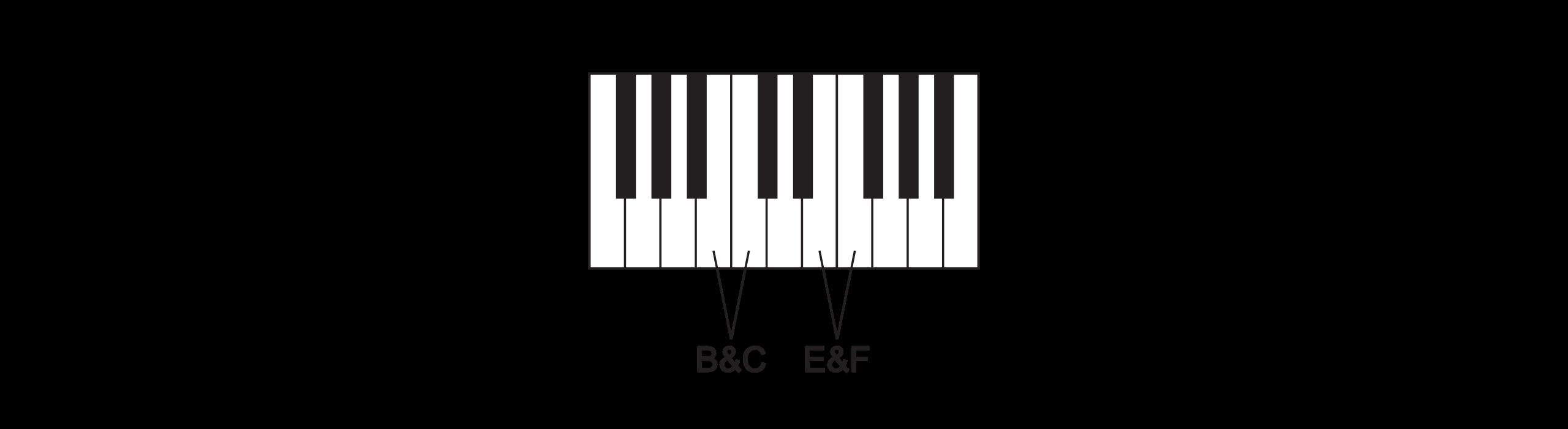 Piano BC & EF Rule