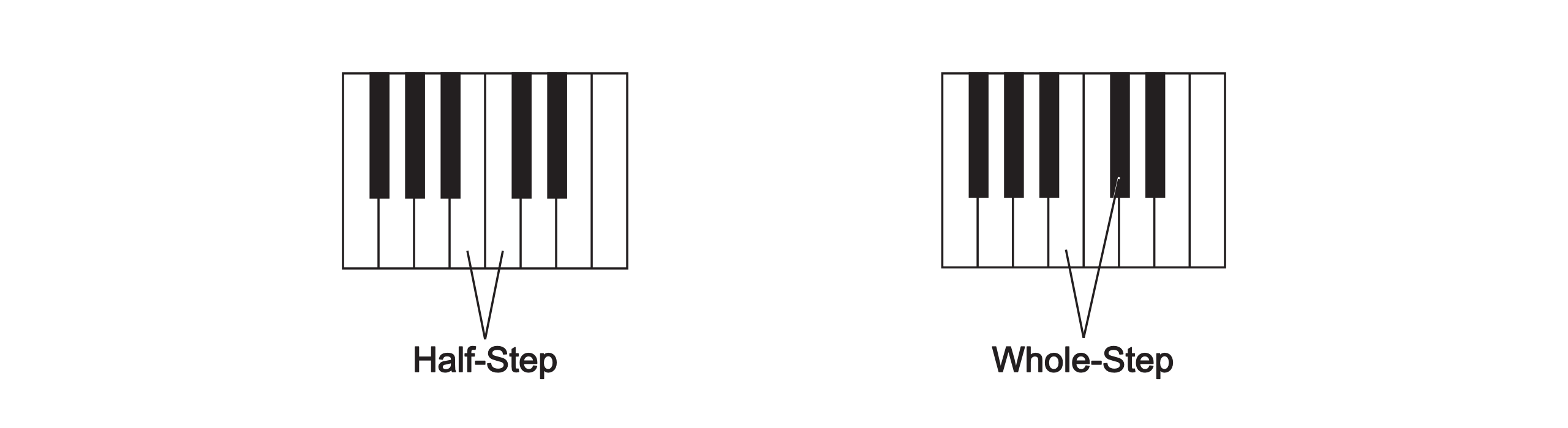 What is the difference between a piano and a piano